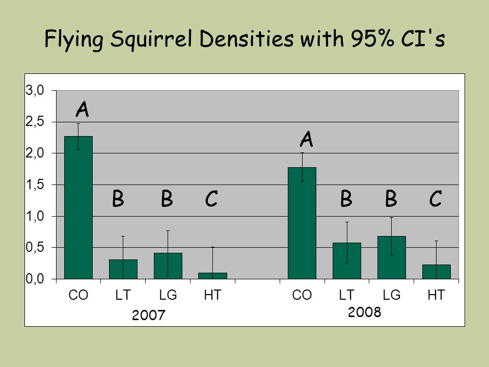 Flying Squirrel Densities with 95% CI's 2007 A A