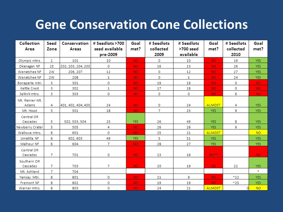 Collection Area Seed Zone Conservation Areas # Seedlots >700 seed available pre-2009 Goal met.