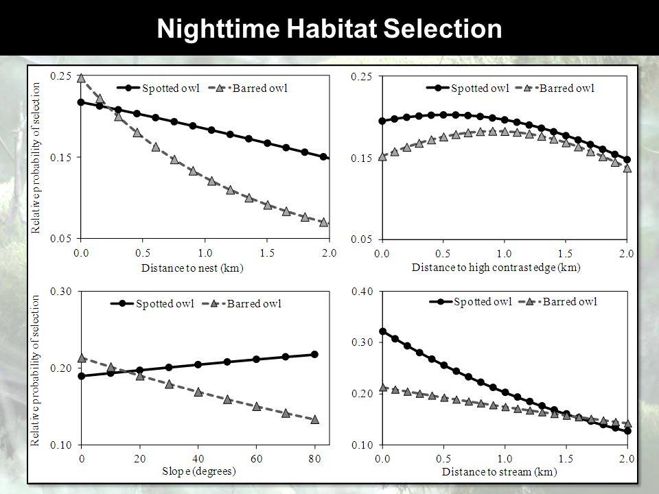 Nighttime Habitat Selection