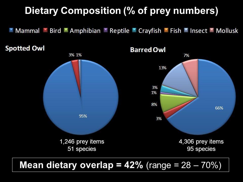 Mean dietary overlap = 42% (range = 28 – 70%) Dietary Composition (% of prey numbers) 1,246 prey items 51 species 4,306 prey items 95 species