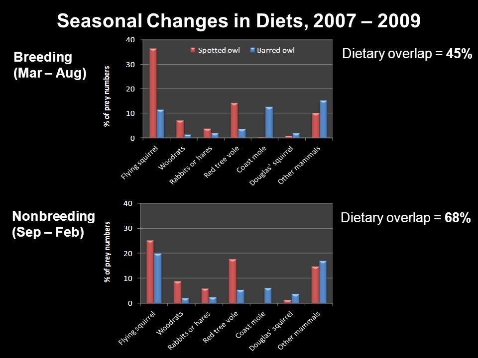 Seasonal Changes in Diets, 2007 – 2009 Breeding (Mar – Aug) Nonbreeding (Sep – Feb) Dietary overlap = 45% Dietary overlap = 68%