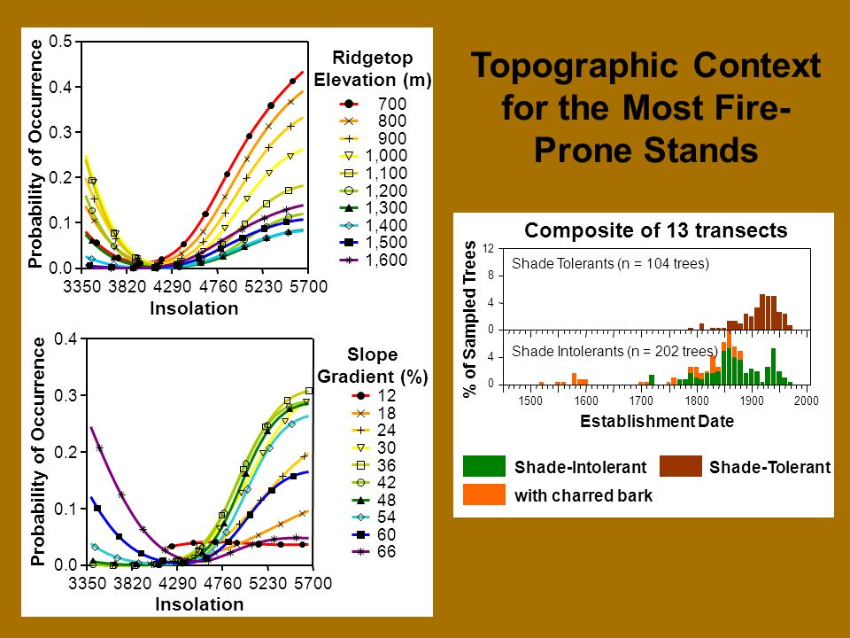 Insolation Probability of Occurrence Slope Gradient (%) Insolation Probability of Occurrence 1,600 1,500 1,400 1,300 1,200 1,100 1, Ridgetop Elevation (m) Topographic Context for the Most Fire- Prone Stands