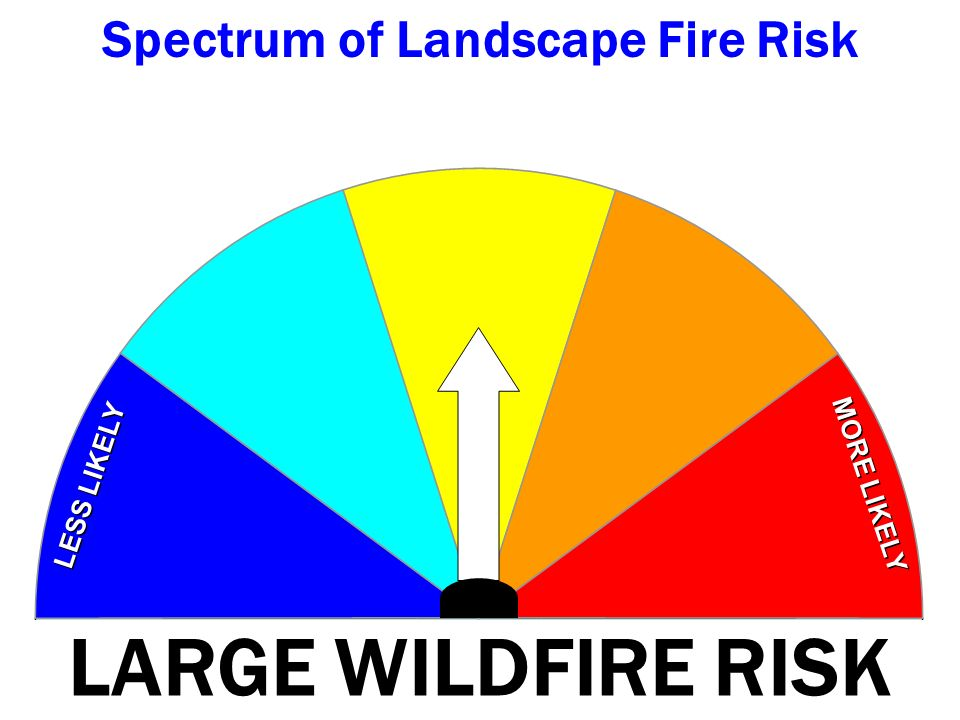 LARGE WILDFIRE RISK LESS LIKELY MORE LIKELY Spectrum of Landscape Fire Risk