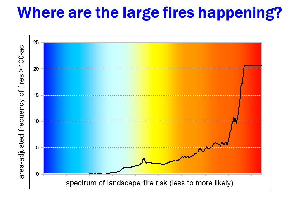 area-adjusted frequency of fires >100-ac spectrum of landscape fire risk (less to more likely) Where are the large fires happening?