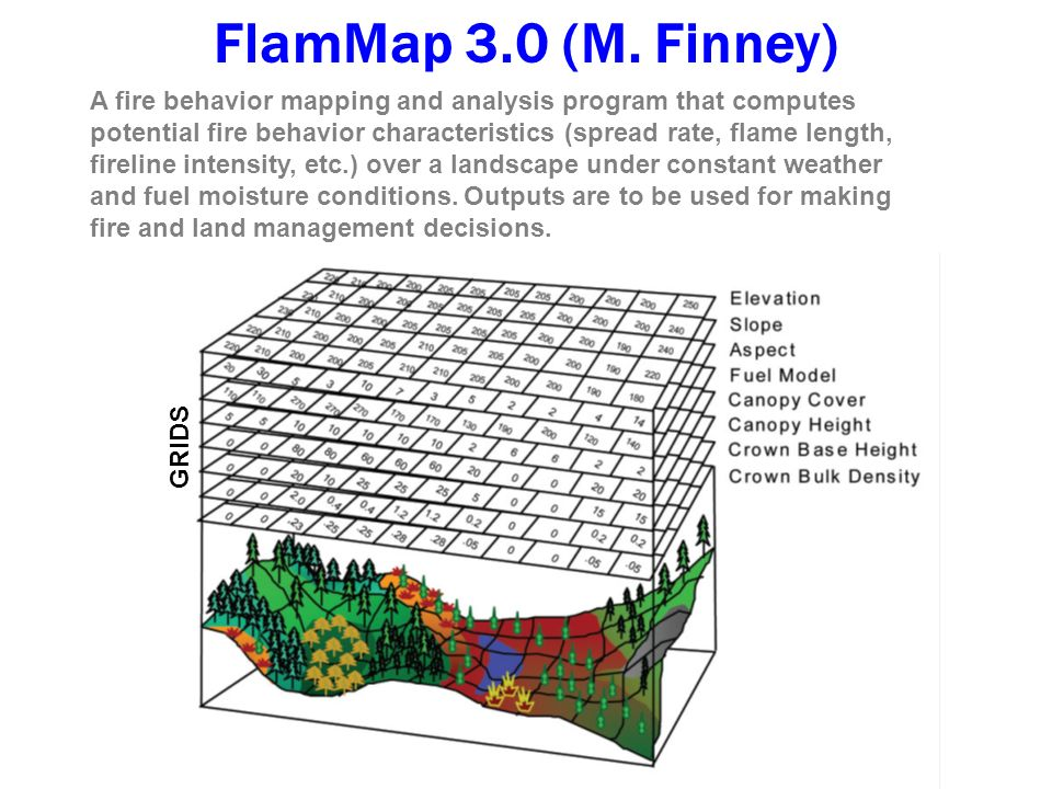 A fire behavior mapping and analysis program that computes potential fire behavior characteristics (spread rate, flame length, fireline intensity, etc