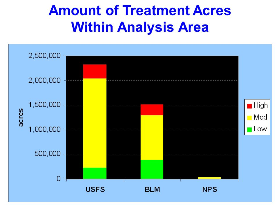 Amount of Treatment Acres Within Analysis Area