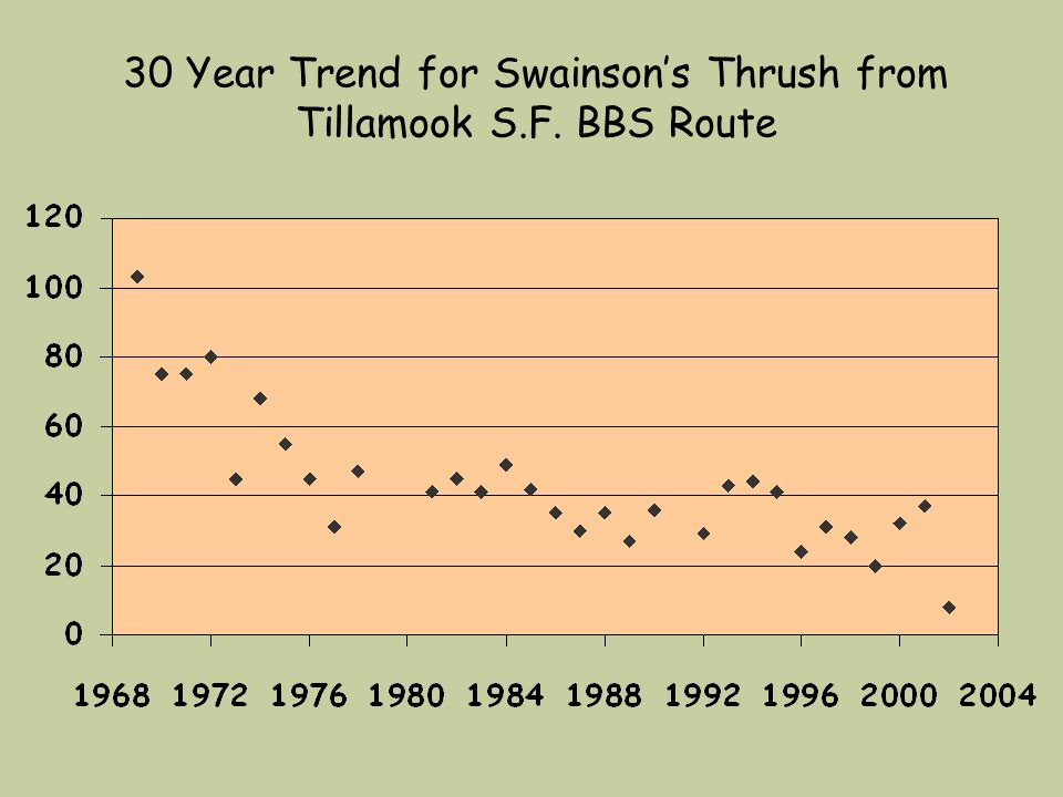 30 Year Trend for Swainsons Thrush from Tillamook S.F. BBS Route