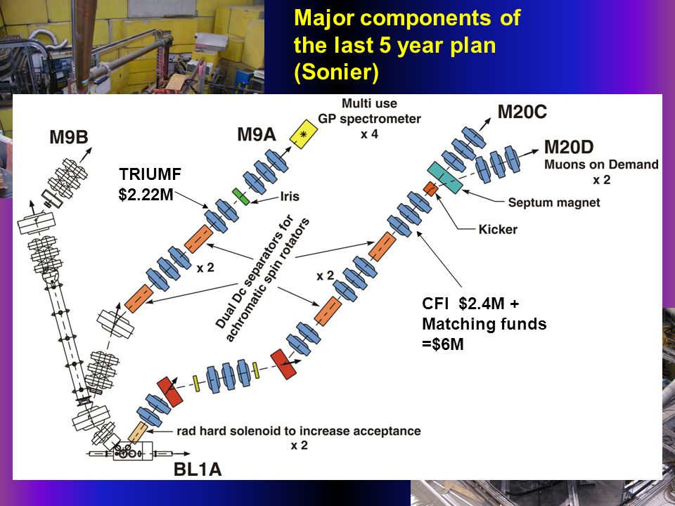 Major components of the last 5 year plan (Sonier) M20 CFI $2.4M + Matching funds =$6M TRIUMF $2.22M