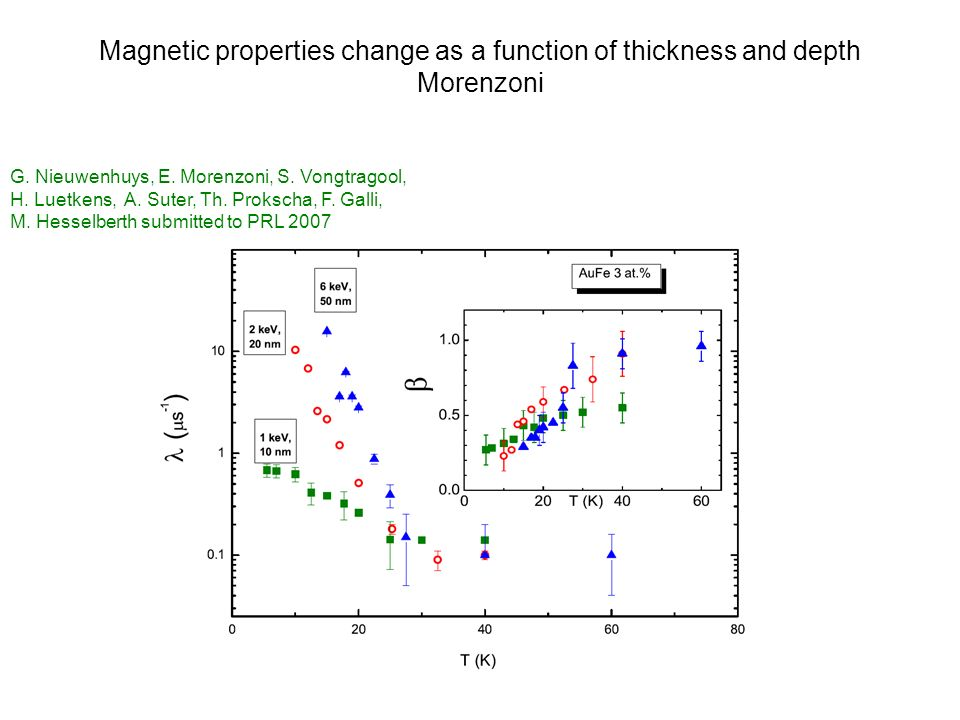 Magnetic properties change as a function of thickness and depth Morenzoni G. Nieuwenhuys, E. Morenzoni, S. Vongtragool, H. Luetkens, A. Suter, Th. Pro