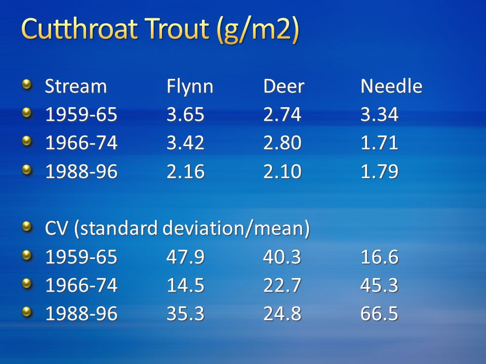 StreamFlynnDeerNeedle 1959-653.652.743.34 1966-743.422.801.71 1988-962.162.101.79 CV (standard deviation/mean) 1959-6547.940.316.6 1966-7414.522.745.3 1988-9635.324.866.5