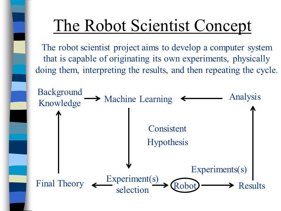 The Robot Scientist Concept Background Knowledge Machine Learning Analysis Consistent Hypothesis Final Theory Experiment(s) selection Robot Experiments(s) Results The robot scientist project aims to develop a computer system that is capable of originating its own experiments, physically doing them, interpreting the results, and then repeating the cycle.