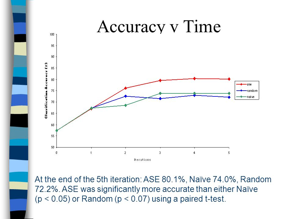 Accuracy v Time At the end of the 5th iteration: ASE 80.1%, Naïve 74.0%, Random 72.2%.