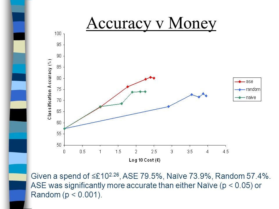 Accuracy v Money Given a spend of £10 2.26, ASE 79.5%, Naïve 73.9%, Random 57.4%. ASE was significantly more accurate than either Naïve (p < 0.05) or
