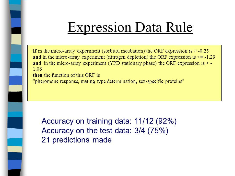 Expression Data Rule If in the micro-array experiment (sorbitol incubation) the ORF expression is > -0.25 and in the micro-array experiment (nitrogen depletion) the ORF expression is <= -1.29 and in the micro-array experiment (YPD stationary phase) the ORF expression is > - 1.06 then the function of this ORF is pheromone response, mating type determination, sex-specific proteins Accuracy on training data: 11/12 (92%) Accuracy on the test data: 3/4 (75%) 21 predictions made