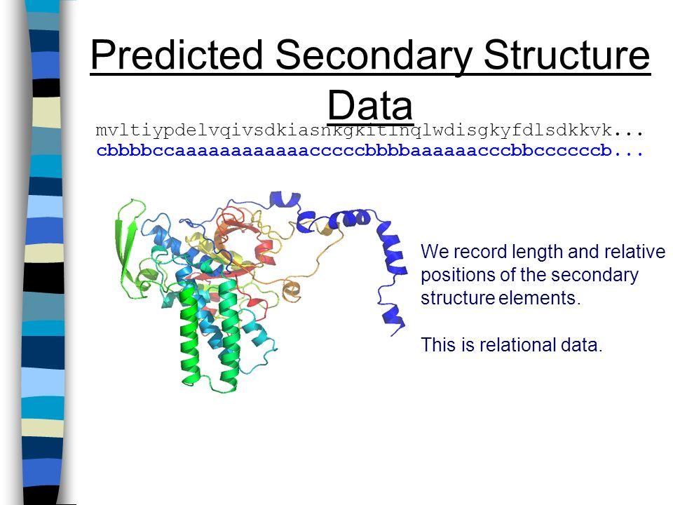 Predicted Secondary Structure Data mvltiypdelvqivsdkiasnkgkitlnqlwdisgkyfdlsdkkvk... cbbbbccaaaaaaaaaaaacccccbbbbaaaaaacccbbccccccb... We record lengt