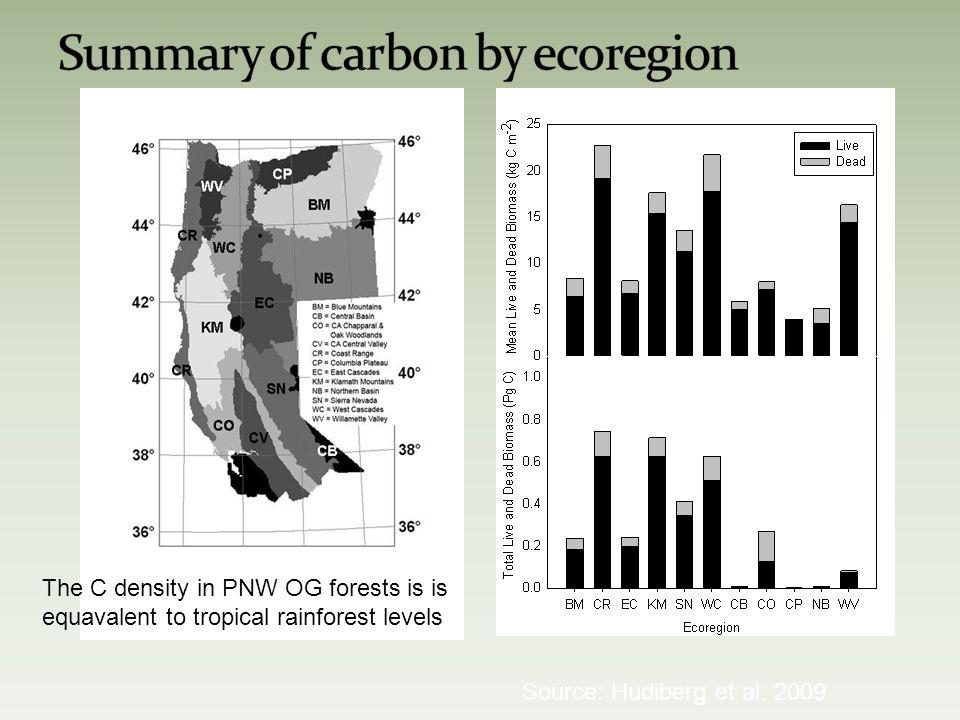 Source: Hudiberg et al.