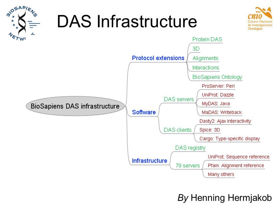 DAS Infrastructure By Henning Hermjakob
