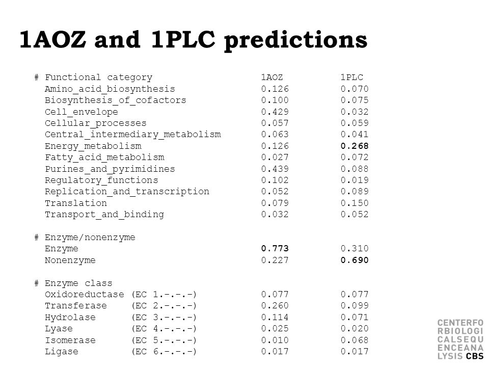 1AOZ and 1PLC predictions # Functional category 1AOZ 1PLC Amino_acid_biosynthesis 0.126 0.070 Biosynthesis_of_cofactors 0.100 0.075 Cell_envelope 0.42