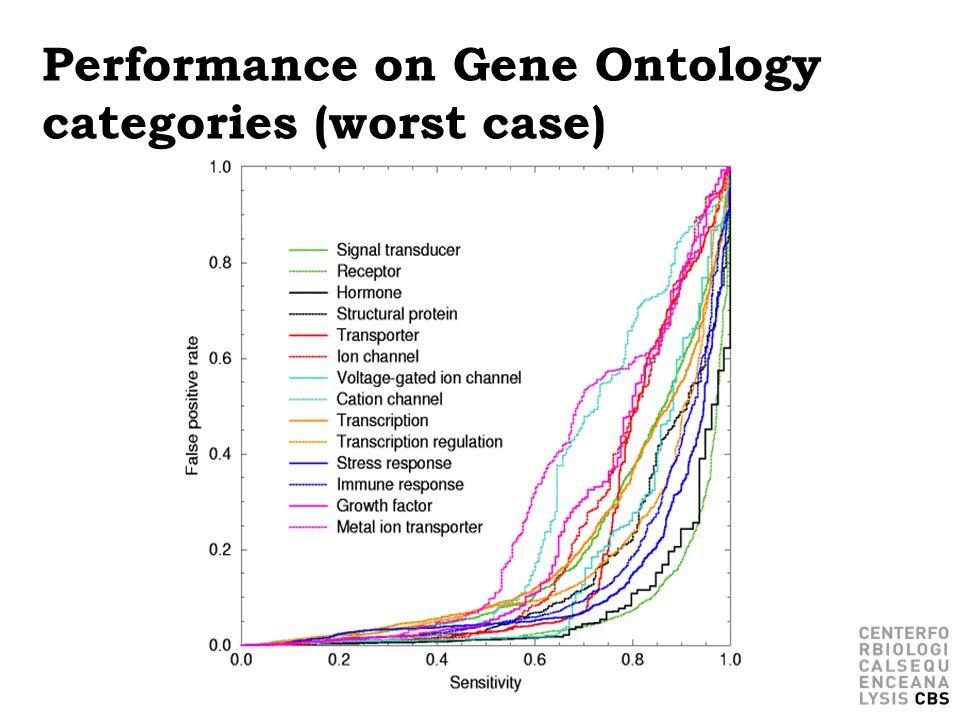 Performance on Gene Ontology categories (worst case)