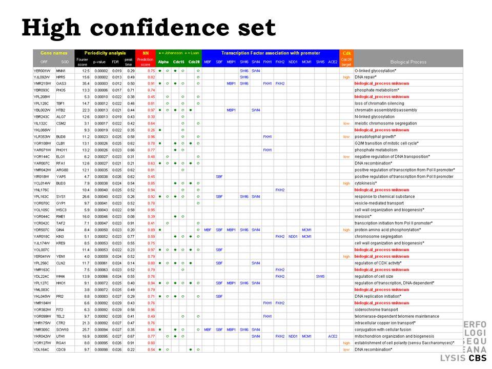 High confidence set
