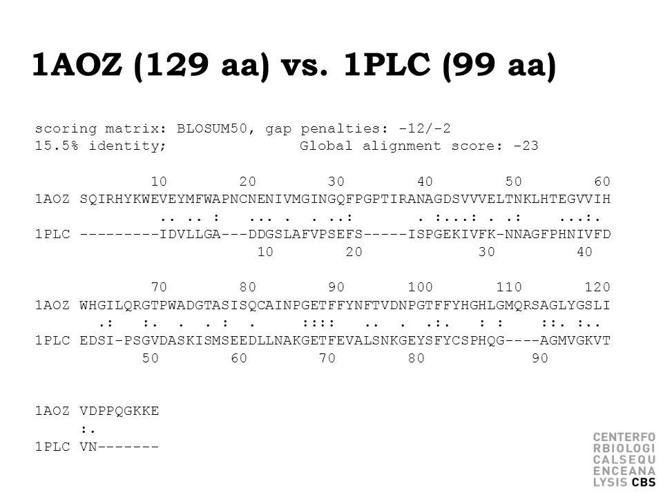 1AOZ (129 aa) vs. 1PLC (99 aa) scoring matrix: BLOSUM50, gap penalties: -12/-2 15.5% identity;Global alignment score: -23 10 20 30 40 50 60 1AOZ SQIRH