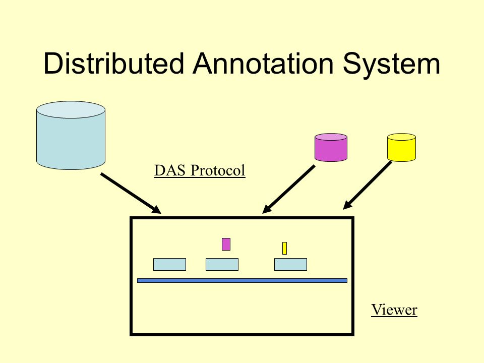 Distributed Annotation System Viewer DAS Protocol