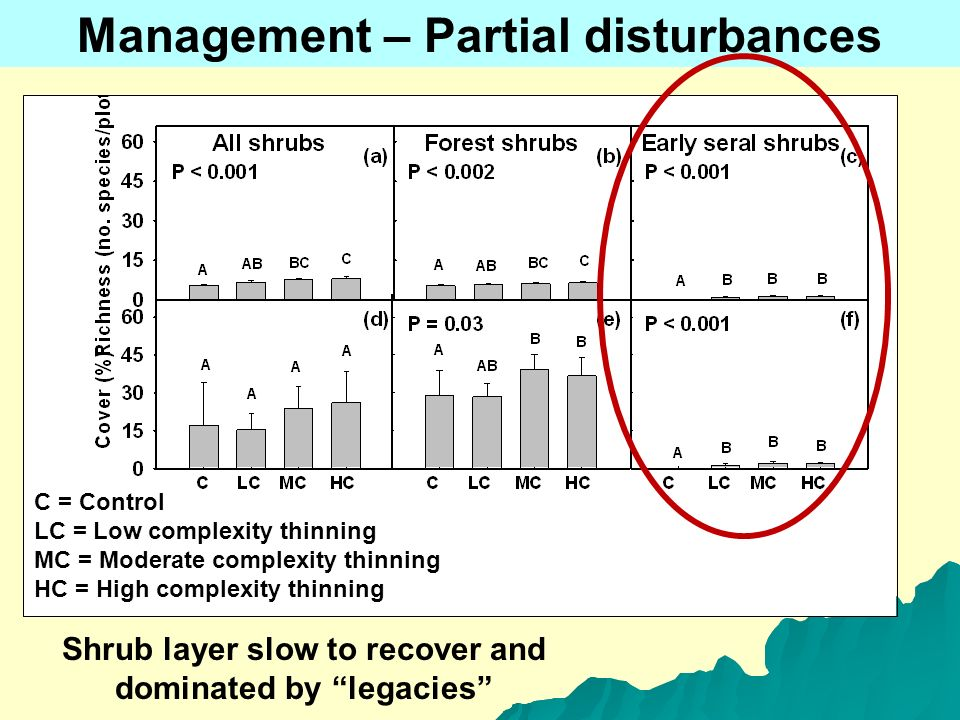Management – Partial disturbances Shrub layer slow to recover and dominated by legacies C = Control LC = Low complexity thinning MC = Moderate complexity thinning HC = High complexity thinning
