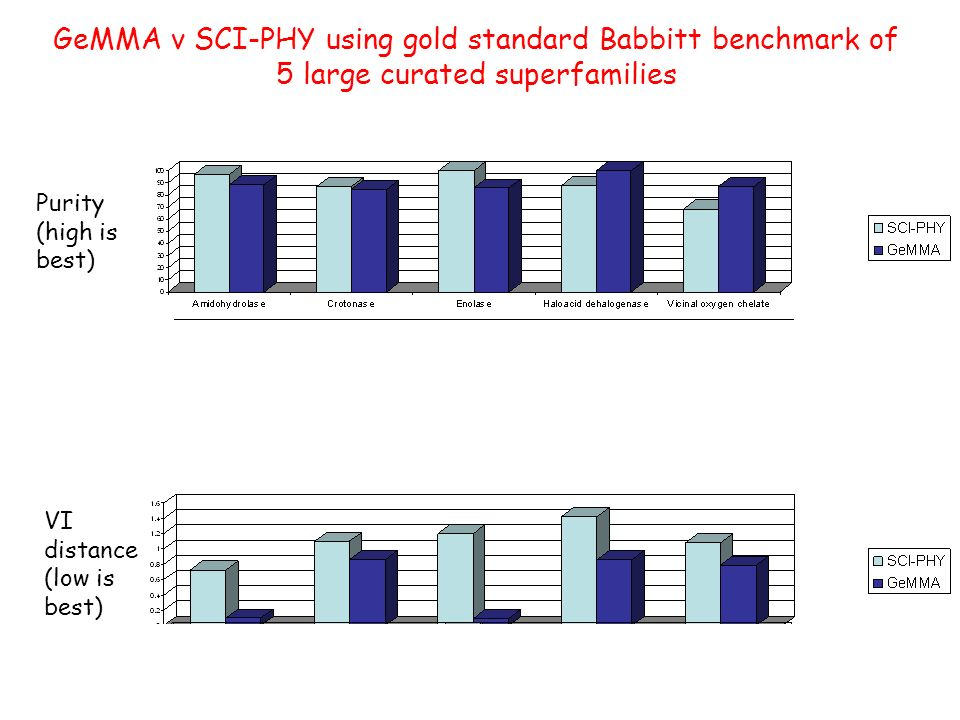 GeMMA v SCI-PHY using gold standard Babbitt benchmark of 5 large curated superfamilies Purity (high is best) Edit distance (low) VI distance (low is best) Deviation from no.