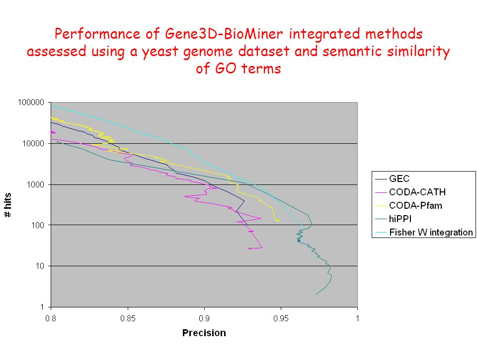 Performance of Gene3D-BioMiner integrated methods assessed using a yeast genome dataset and semantic similarity of GO terms