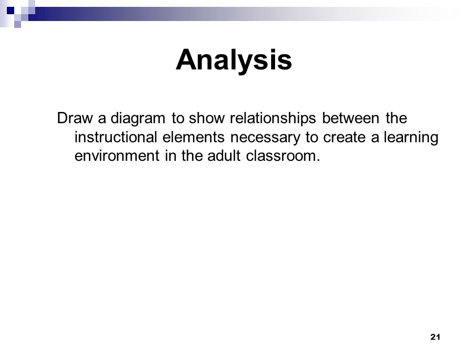 21 Analysis Draw a diagram to show relationships between the instructional elements necessary to create a learning environment in the adult classroom.