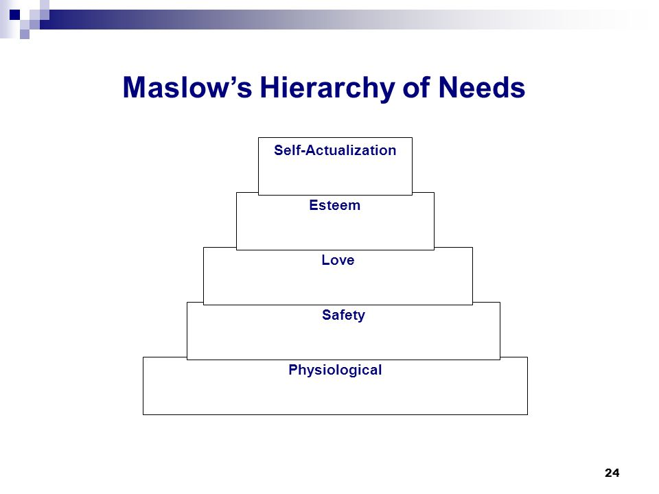 24 Physiological Safety Love Esteem Self-Actualization Maslows Hierarchy of Needs