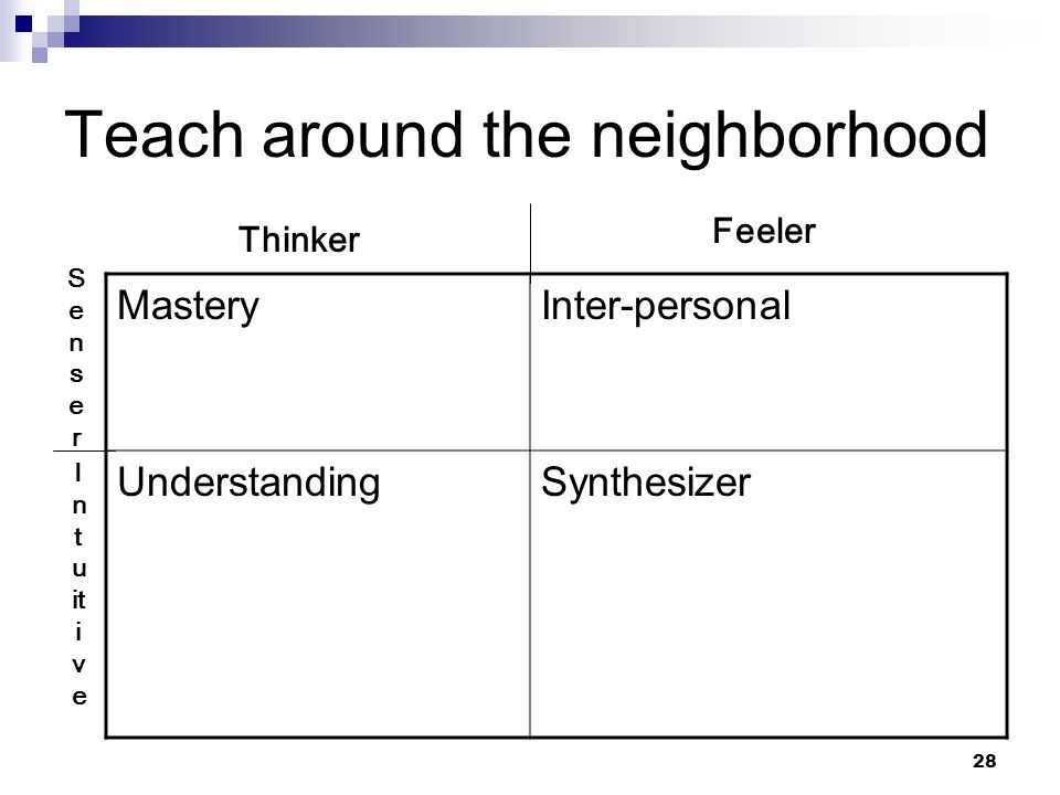 28 Teach around the neighborhood MasteryInter-personal UnderstandingSynthesizer SenserSenser I n t u it i v e Thinker Feeler