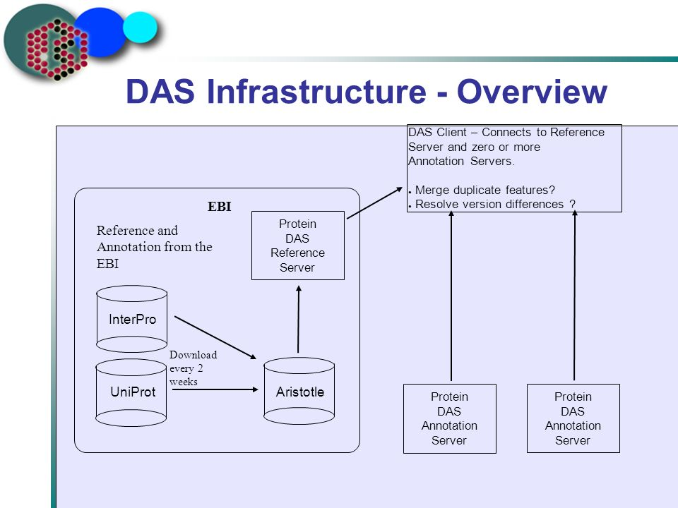 DAS Infrastructure - Overview EBI UniProt InterPro Aristotle Protein DAS Reference Server Download every 2 weeks Reference and Annotation from the EBI Protein DAS Annotation Server Protein DAS Annotation Server DAS Client – Connects to Reference Server and zero or more Annotation Servers.