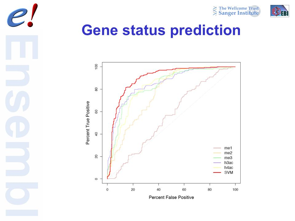 Gene status prediction