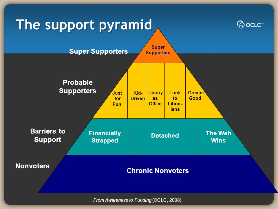 The support pyramid Chronic Nonvoters Super Supporters Greater Good Kid- Driven Library as Office Just for Fun Look to Librar- ians Financially Strapped Detached The Web Wins Nonvoters Probable Supporters Super Supporters Barriers to Support From Awareness to Funding (OCLC, 2008).