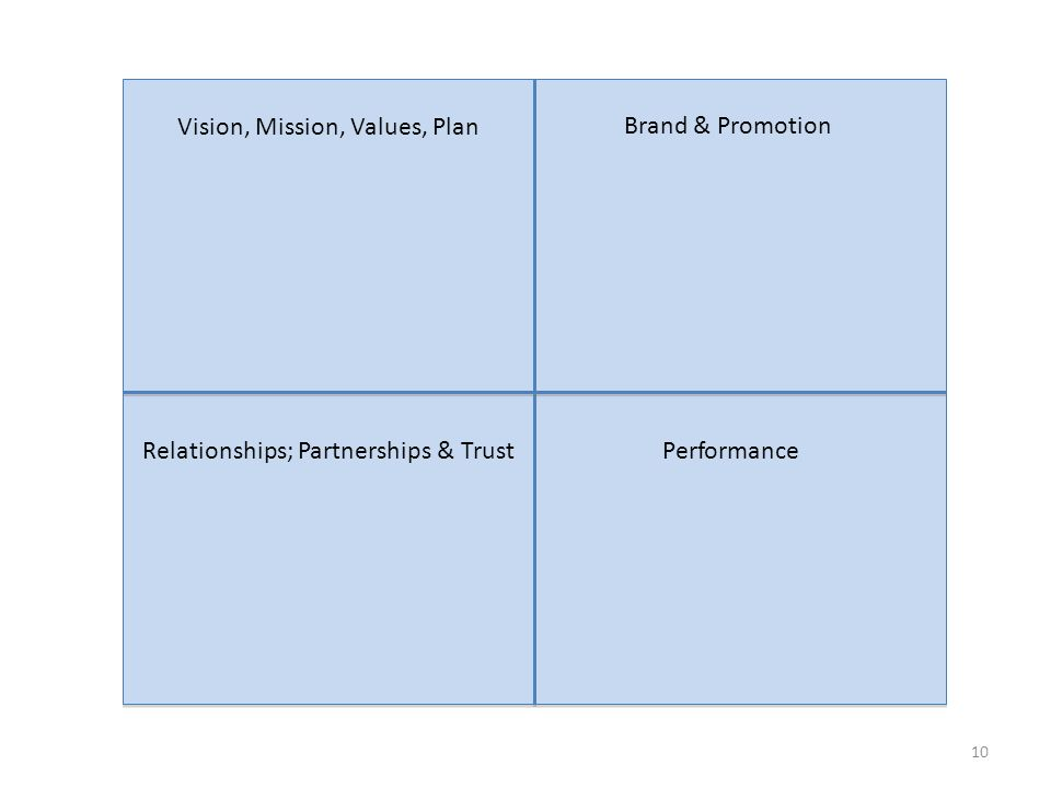 10 Vision, Mission, Values, Plan Brand & Promotion Relationships; Partnerships & TrustPerformance
