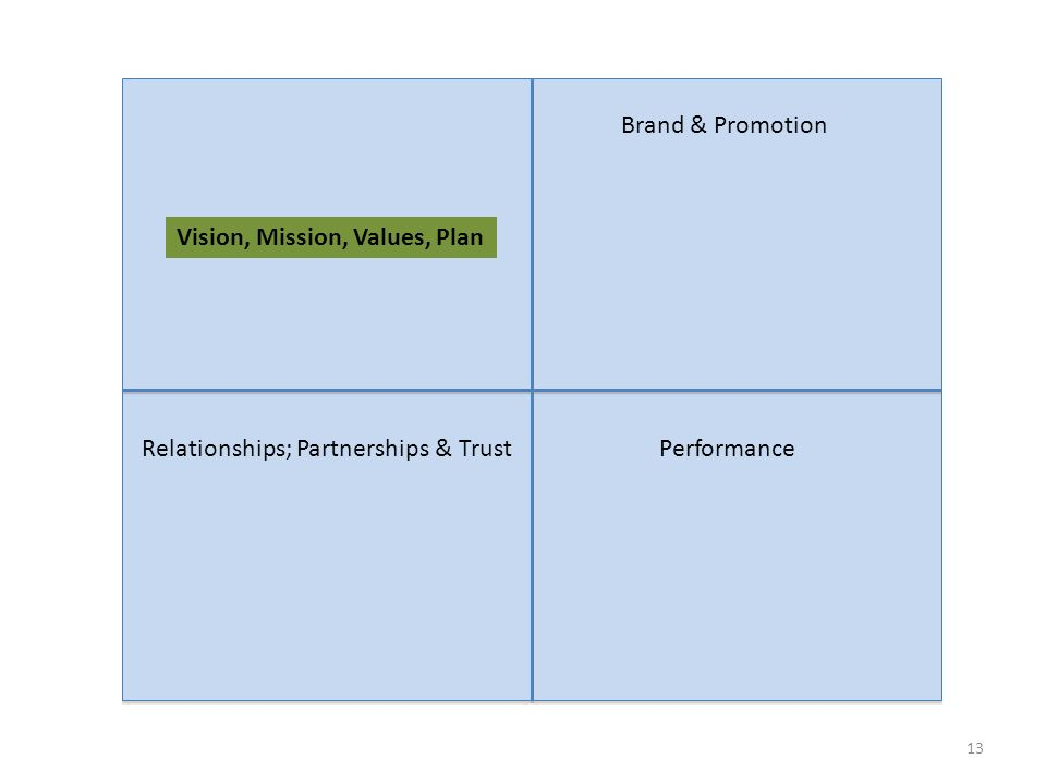 13 Vision, Mission, Values, Plan Brand & Promotion Relationships; Partnerships & TrustPerformance