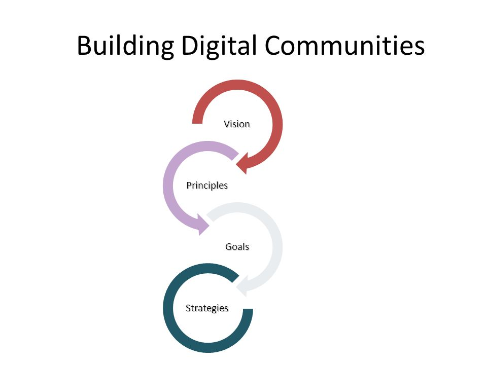 Building Digital Communities Vision Principles Goals Strategies