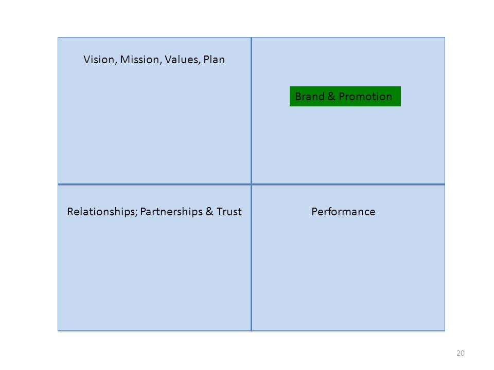 20 Vision, Mission, Values, Plan Brand & Promotion Relationships; Partnerships & TrustPerformance