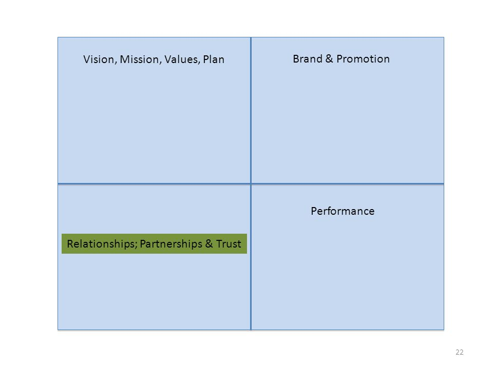 22 Vision, Mission, Values, Plan Brand & Promotion Relationships; Partnerships & Trust Performance