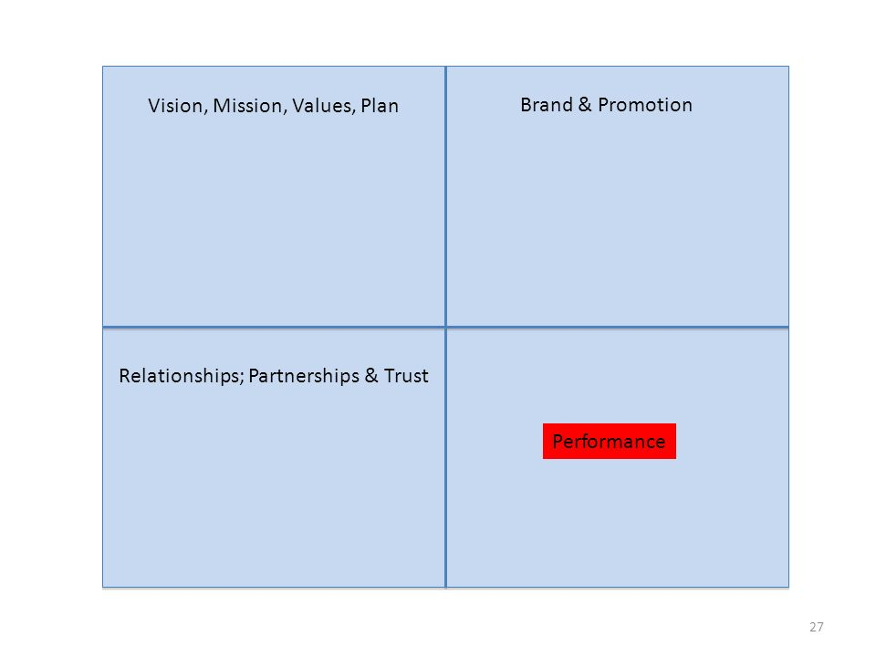 27 Vision, Mission, Values, Plan Brand & Promotion Relationships; Partnerships & Trust Performance