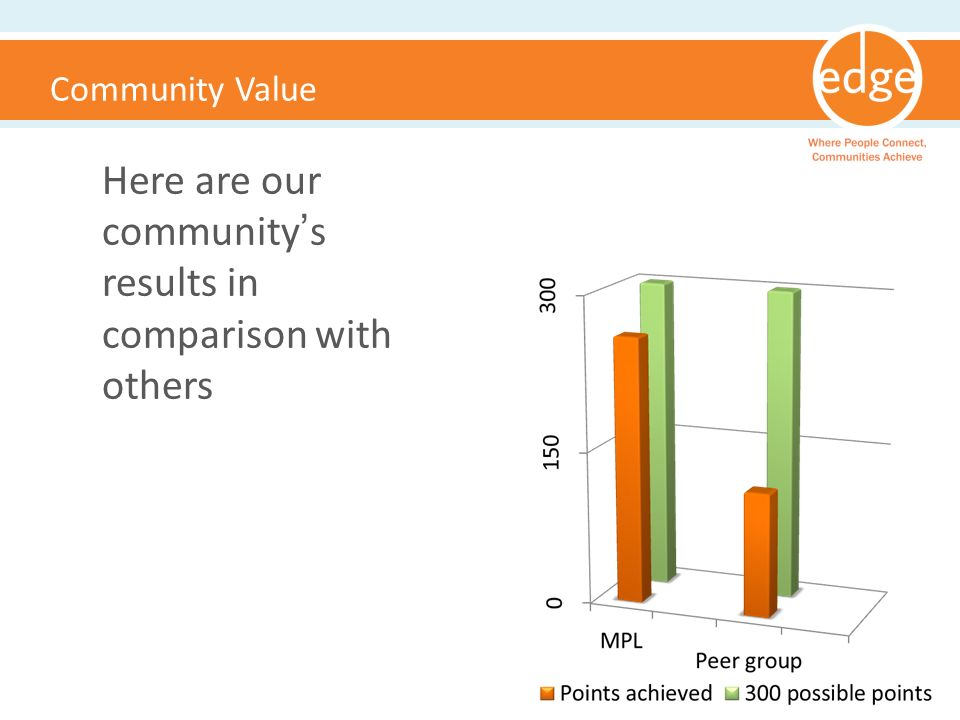 Community Value Here are our communitys results in comparison with others