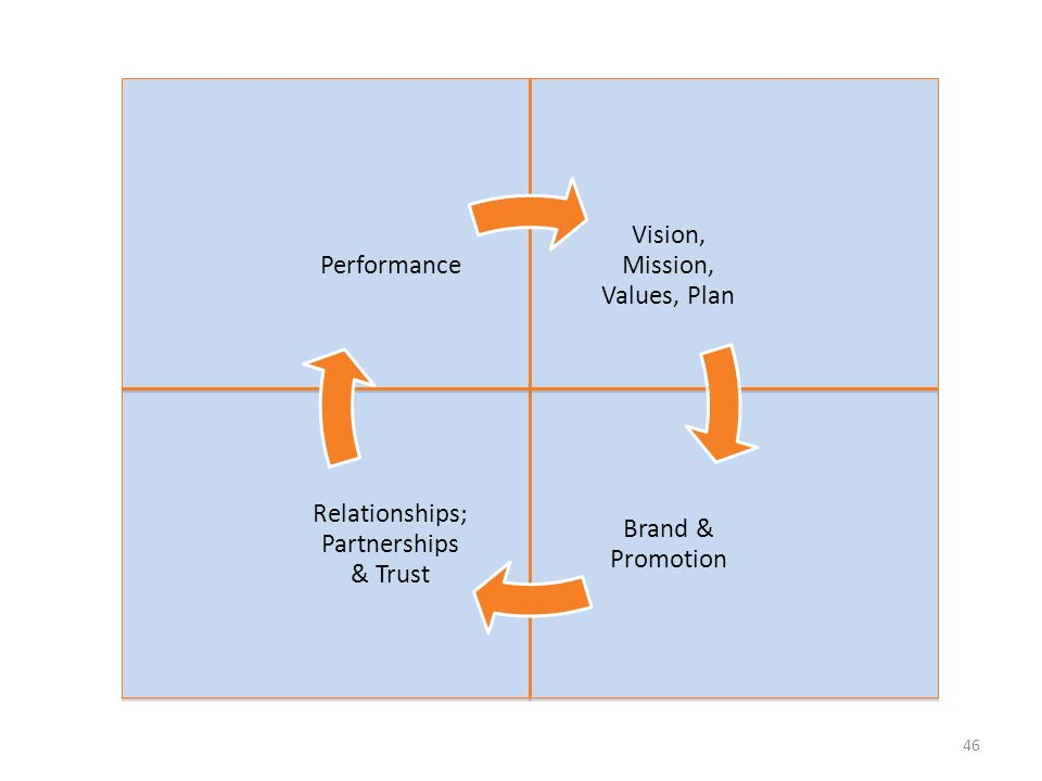 46 Vision, Mission, Values, Plan Brand & Promotion Relationships; Partnerships & Trust Performance