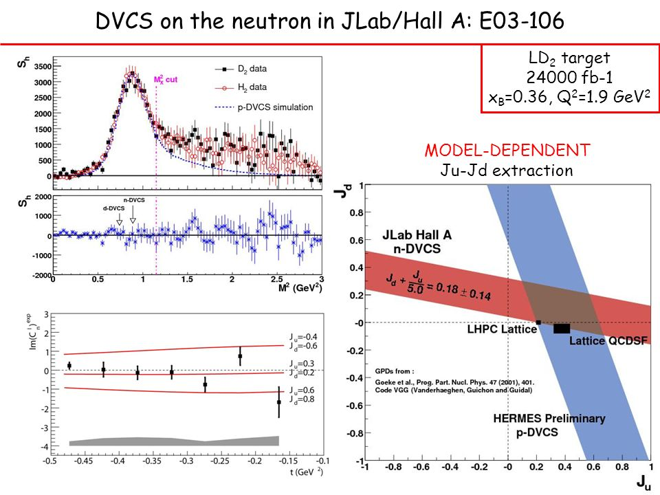 DVCS on the neutron in JLab/Hall A: E03-106 LD 2 target 24000 fb-1 x B =0.36, Q 2 =1.9 GeV 2 MODEL-DEPENDENT Ju-Jd extraction