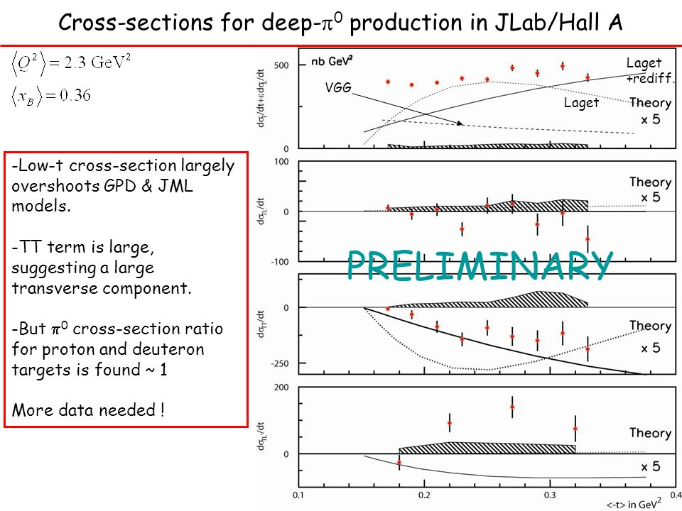Cross-sections for deep- 0 production in JLab/Hall A -Low-t cross-section largely overshoots GPD & JML models.