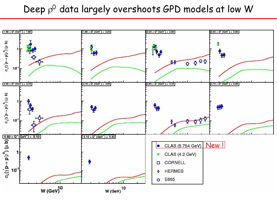 Deep 0 data largely overshoots GPD models at low W New !