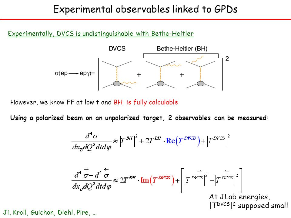 Experimental observables linked to GPDs Experimentally, DVCS is undistinguishable with Bethe-Heitler However, we know FF at low t and BH is fully calculable Using a polarized beam on an unpolarized target, 2 observables can be measured: At JLab energies, |T DVCS | 2 supposed small Ji, Kroll, Guichon, Diehl, Pire, …