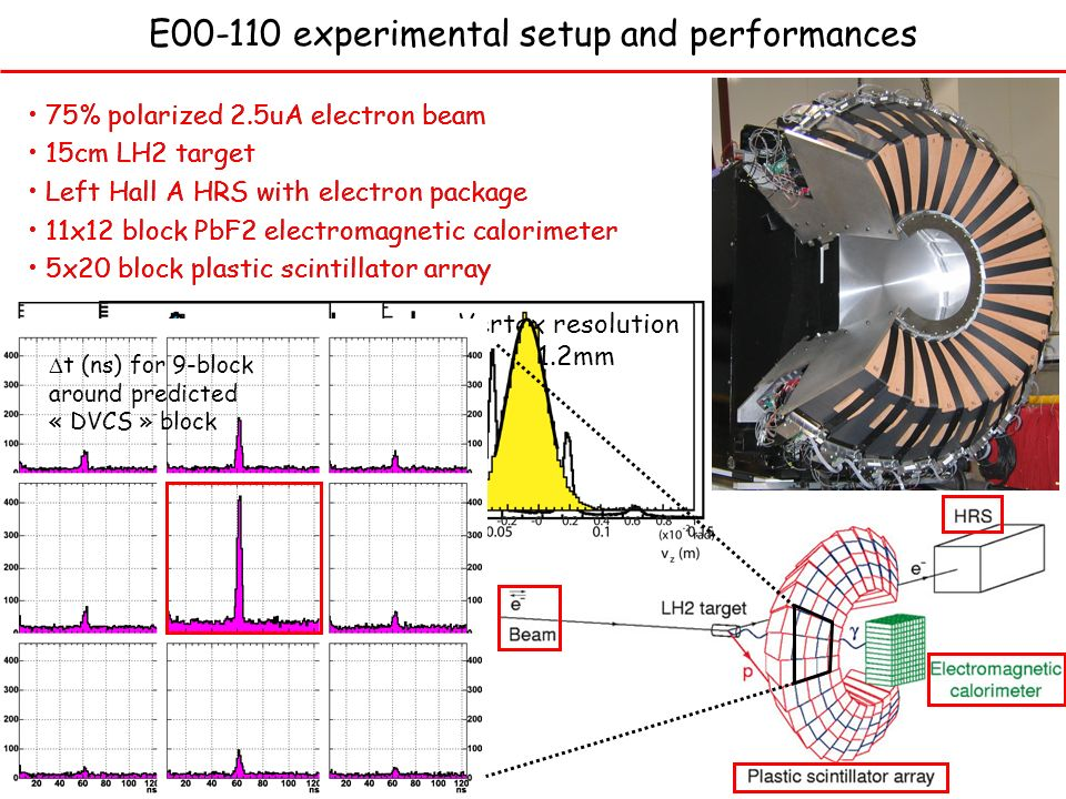 E00-110 experimental setup and performances 75% polarized 2.5uA electron beam 15cm LH2 target Left Hall A HRS with electron package 11x12 block PbF2 electromagnetic calorimeter 5x20 block plastic scintillator array 11x12 block PbF2 electromagnetic calorimeter 15cm LH2 target Left Hall A HRS with electron package 75% polarized 2.5uA electron beam Pbeam=75.32% ± 0.07% (stat) Vertex resolution 1.2mm 5x20 block plastic scintillator array t (ns) for 9-block around predicted « DVCS » block