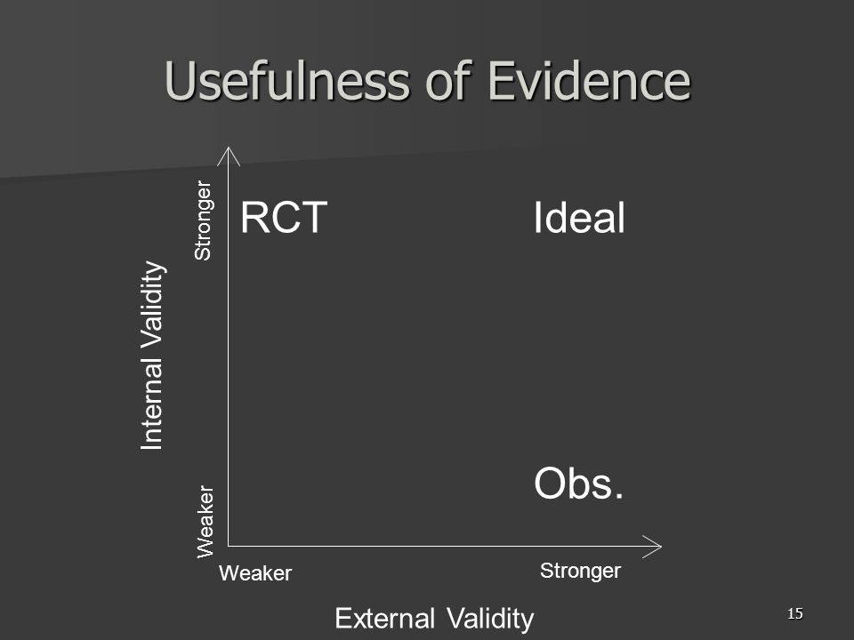 15 Usefulness of Evidence External Validity Internal Validity RCT Obs. Ideal Stronger Weaker Stronger Weaker