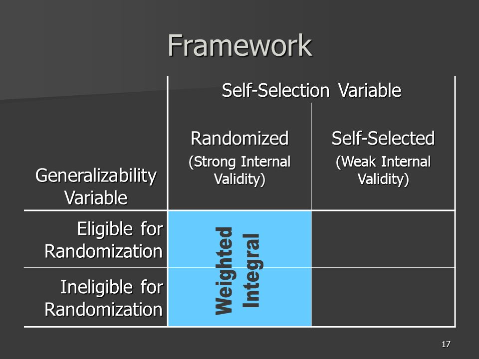 17 Framework Self-Selection Variable Randomized (Strong Internal Validity) Self-Selected (Weak Internal Validity) Generalizability Variable Eligible f
